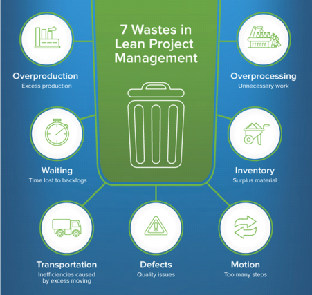 Seven Areas of Waste in Lean