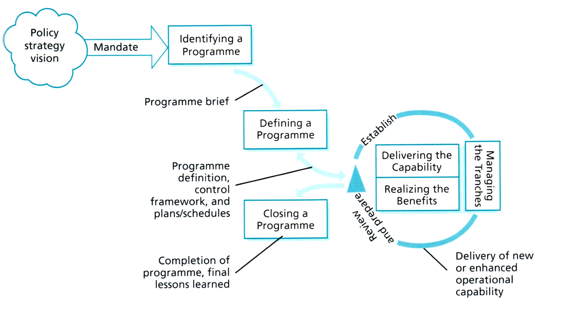 Castellan systems programme flow malvernweather Image collections