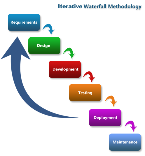 Iterative Waterfall Flow Diagram